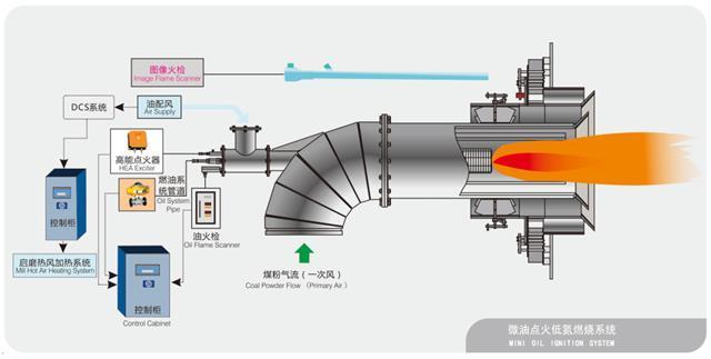 微油点火低氮燃烧系统