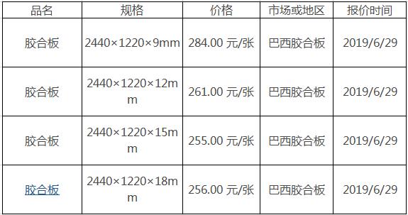 胶合板价格
