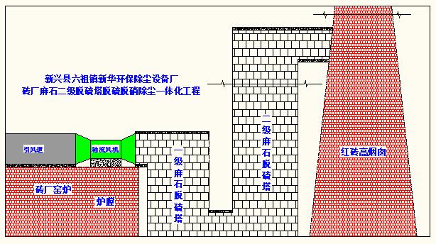 砖厂隧道窑麻石脱硫塔除尘设备工程项目