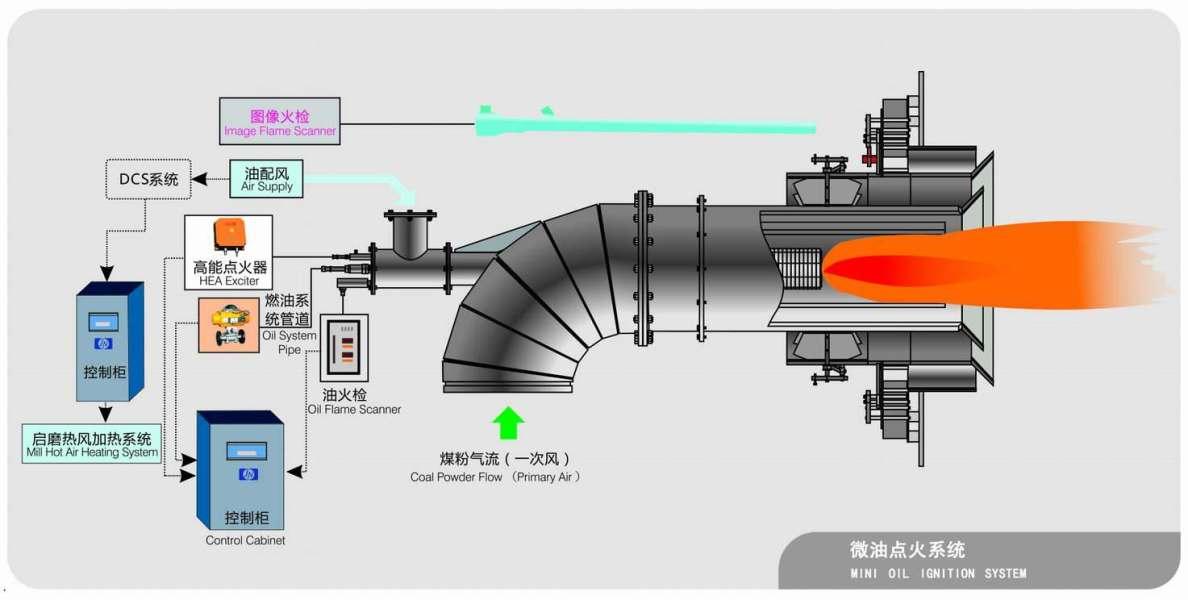 诚兴机械论-----微油点火控制技术
