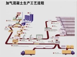 山东宏发加气混凝土设备生产工艺