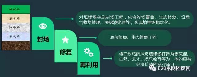 刘伟青:生活垃圾填埋场环境整治及资源开发