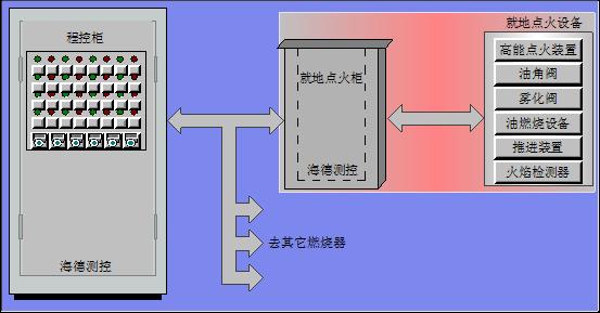 HIC型点火控制系统