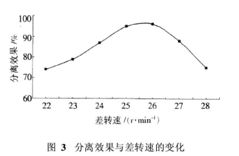 二手海申机电卧螺离心机分离效果与差转速的变化