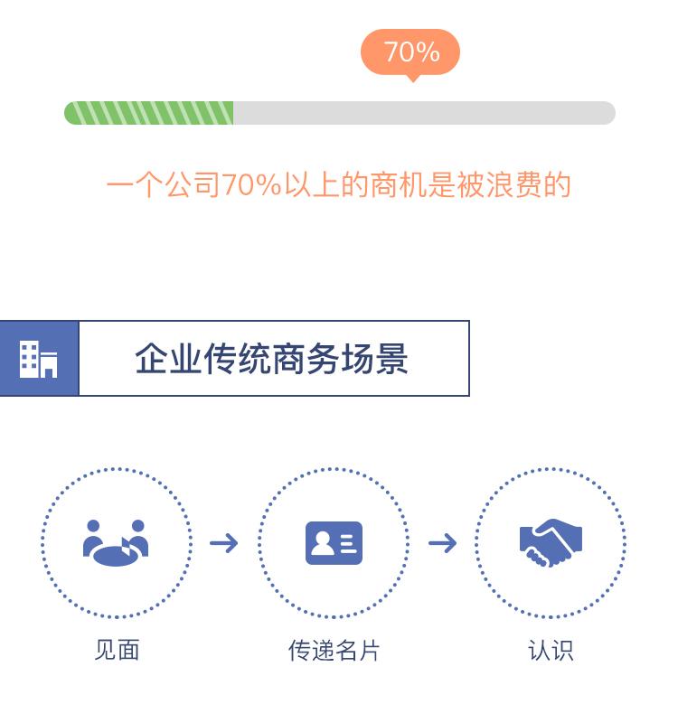 如何选择哨子智能名片,广西专业的哨子智能名片公司