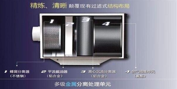 油雾收集器的十大好处和油雾净化器和油烟区别